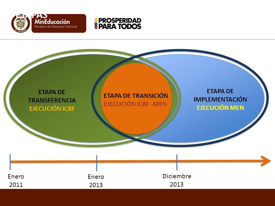 ETAPA DE TRANSFERENCIA EJECUCIÓN ICBF ETAPA DE TRANSICIÓN EJECUCIÓN ICBF -MEN ETAPA DE IMPLEMENTACIÓN EJECUCIÓN MEN Enero 2011 Enero 2013 Diciembre 2013 ETAPAS