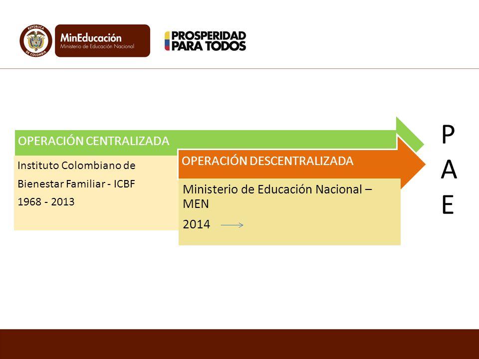 OPERACIÓN CENTRALIZADA Instituto Colombiano de Bienestar Familiar - ICBF 1968 - 2013 OPERACIÓN DESCENTRALIZADA Ministerio de Educación Nacional – MEN