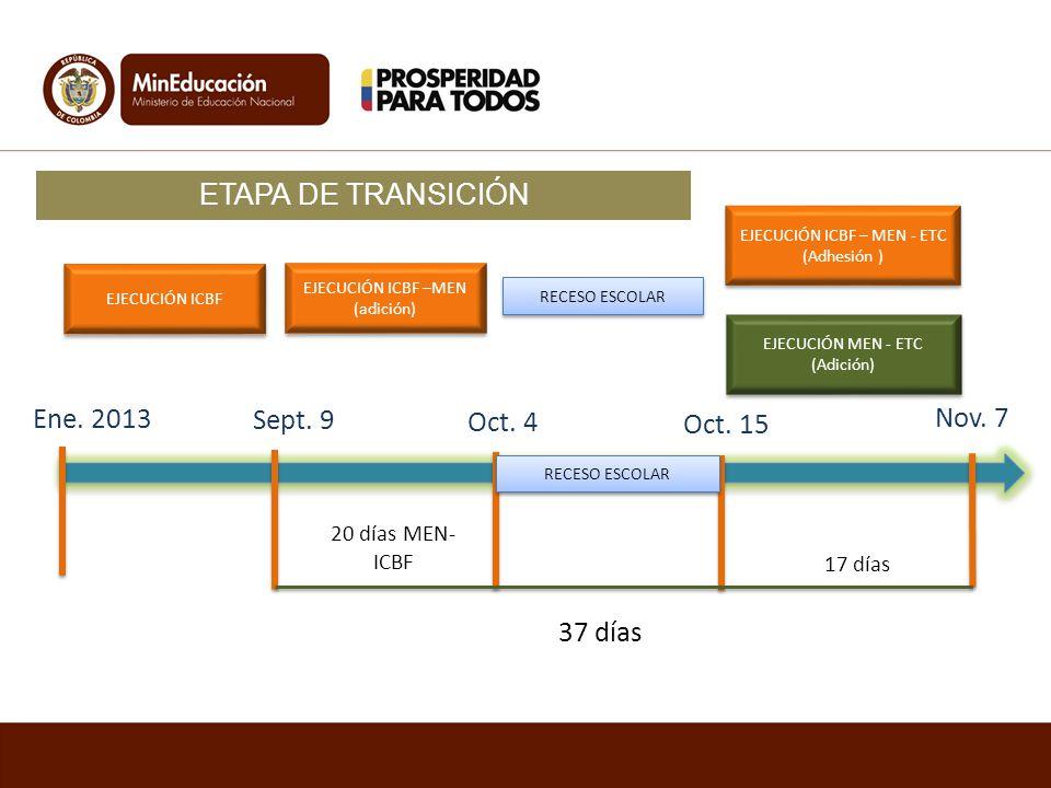 EJECUCIÓN ICBF EJECUCIÓN ICBF –MEN (adición) EJECUCIÓN ICBF – MEN - ETC (Adhesión ) EJECUCIÓN MEN - ETC (Adición) RECESO ESCOLAR 20 días MEN- ICBF 17 días 37 días Ene.