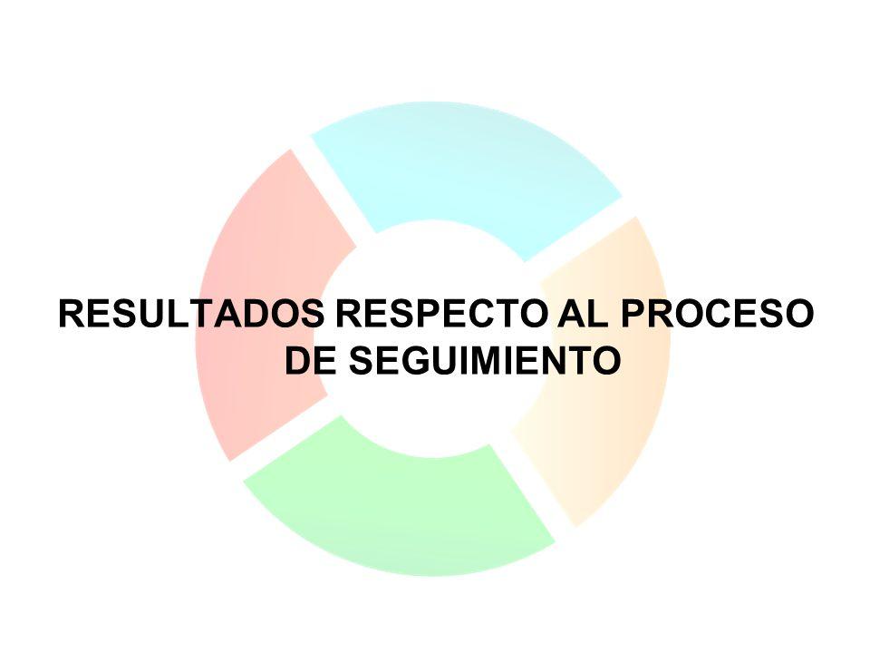 RESULTADOS RESPECTO AL PROCESO DE SEGUIMIENTO