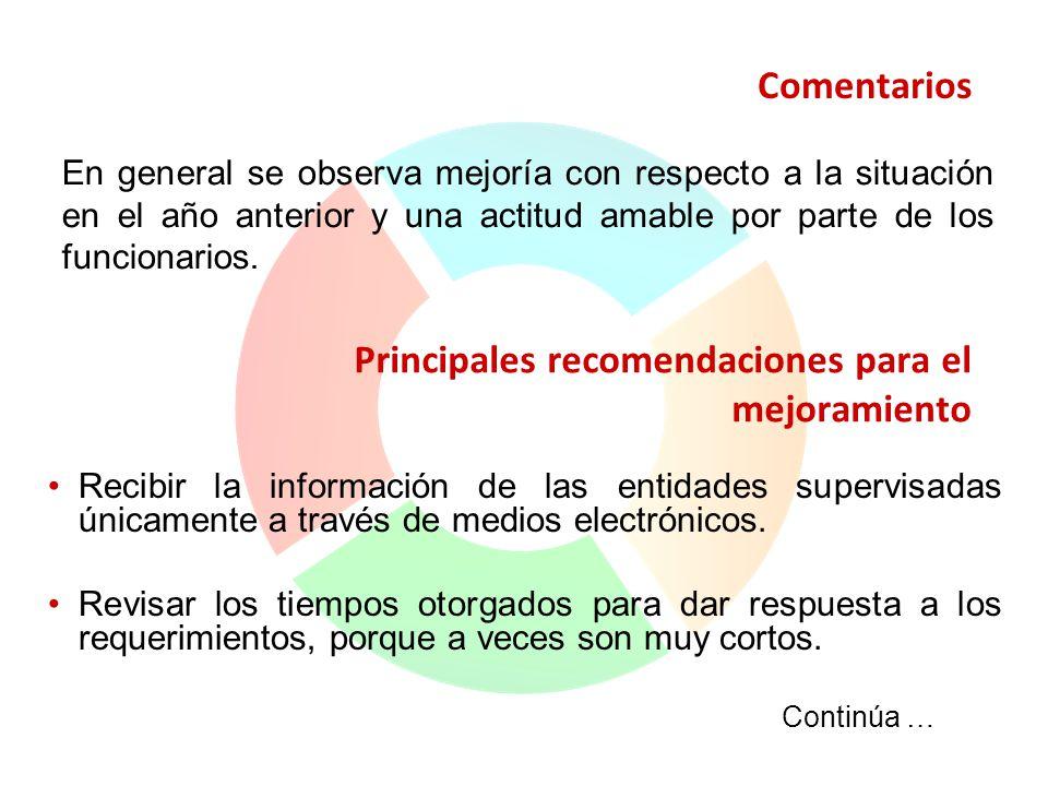 Principales recomendaciones para el mejoramiento Recibir la información de las entidades supervisadas únicamente a través de medios electrónicos. Revi