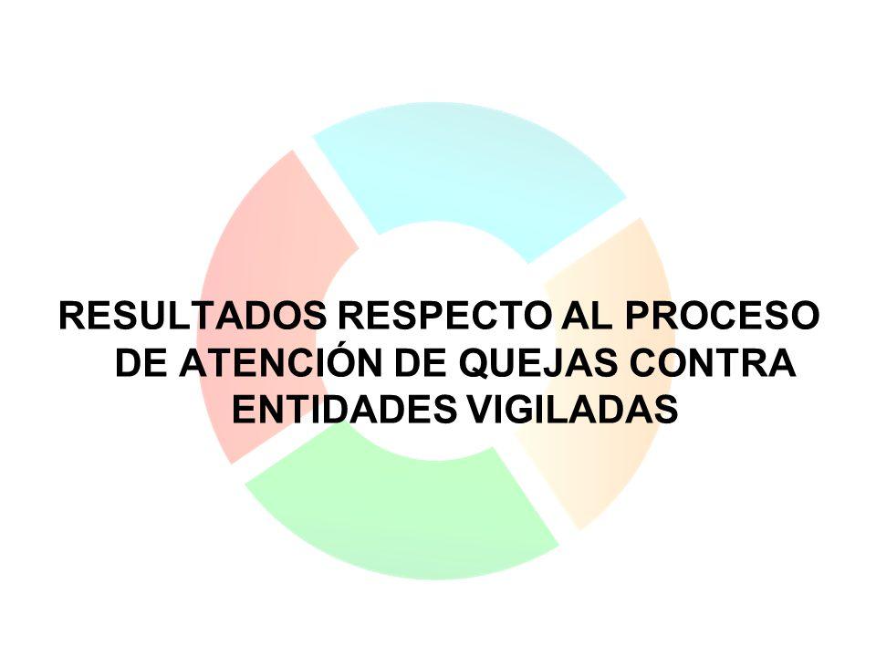RESULTADOS RESPECTO AL PROCESO DE ATENCIÓN DE QUEJAS CONTRA ENTIDADES VIGILADAS