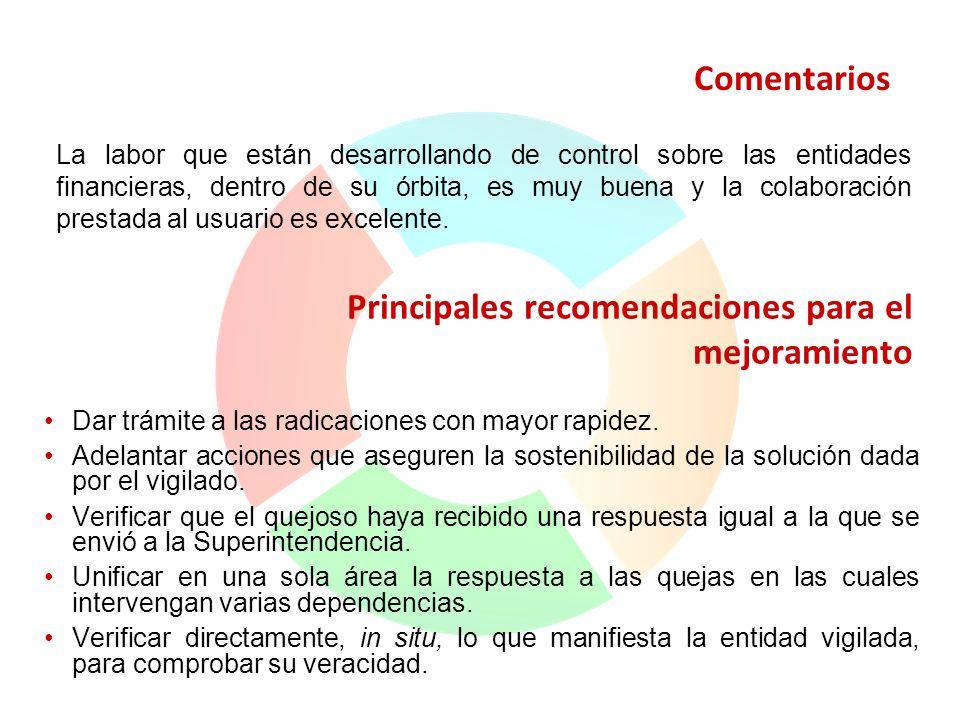 Principales recomendaciones para el mejoramiento Dar trámite a las radicaciones con mayor rapidez. Adelantar acciones que aseguren la sostenibilidad d