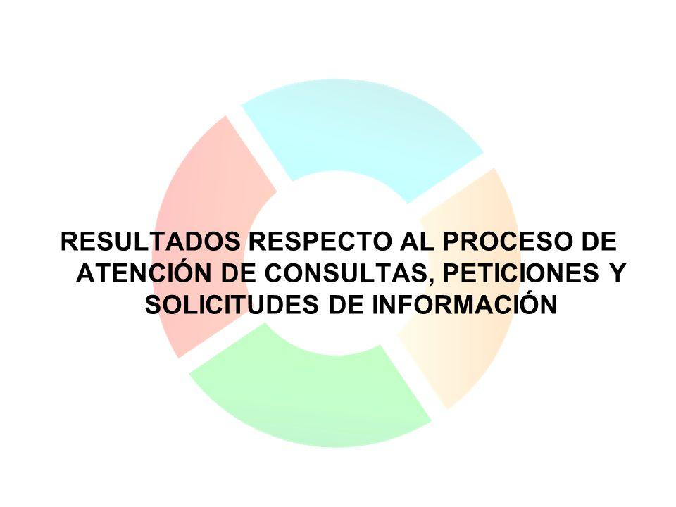 RESULTADOS RESPECTO AL PROCESO DE ATENCIÓN DE CONSULTAS, PETICIONES Y SOLICITUDES DE INFORMACIÓN