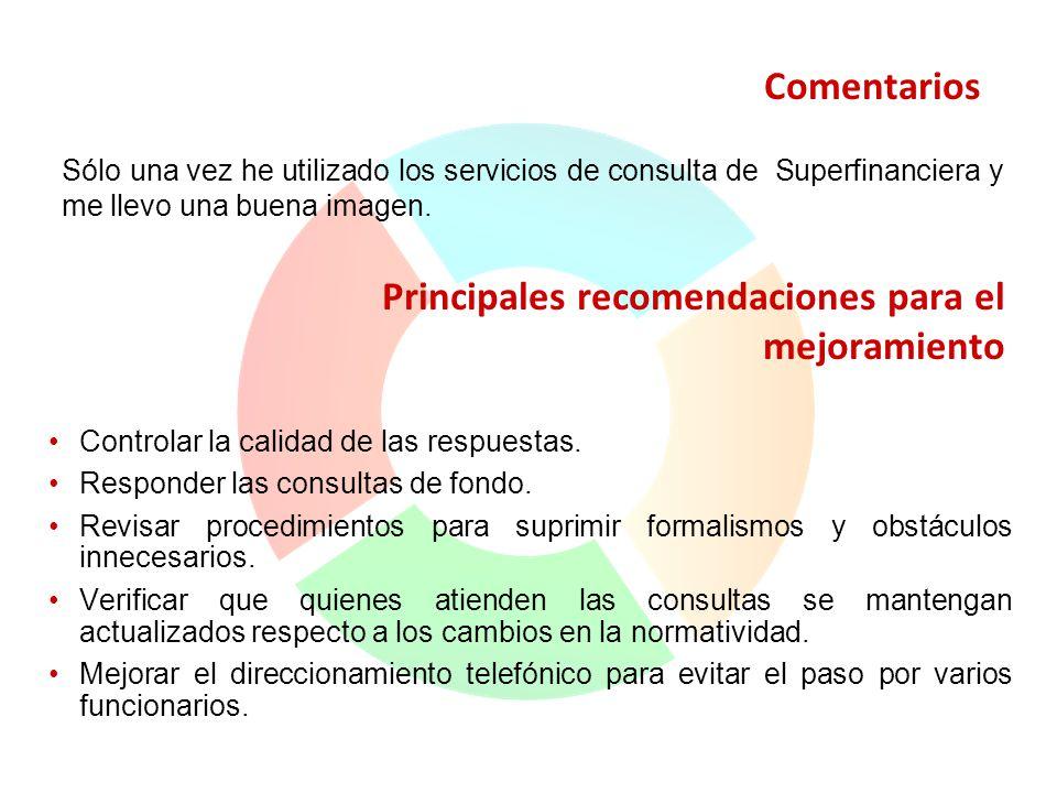 Principales recomendaciones para el mejoramiento Controlar la calidad de las respuestas. Responder las consultas de fondo. Revisar procedimientos para