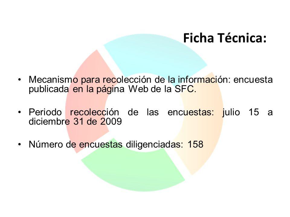 Ficha Técnica: Mecanismo para recolección de la información: encuesta publicada en la página Web de la SFC. Periodo recolección de las encuestas: juli