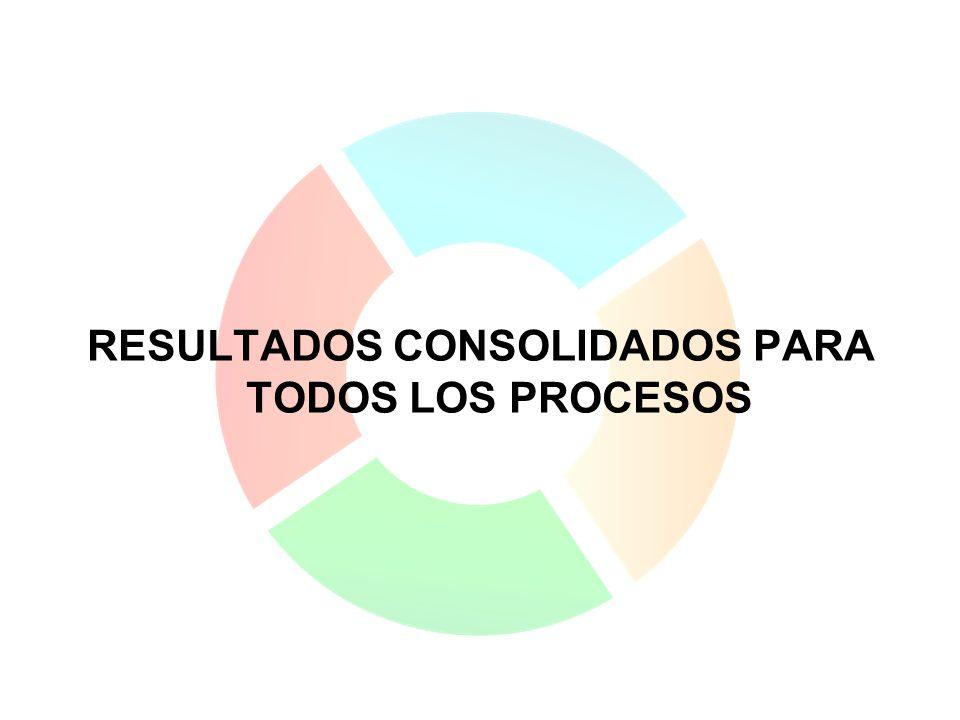 RESULTADOS CONSOLIDADOS PARA TODOS LOS PROCESOS