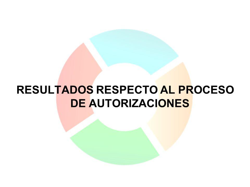 RESULTADOS RESPECTO AL PROCESO DE AUTORIZACIONES