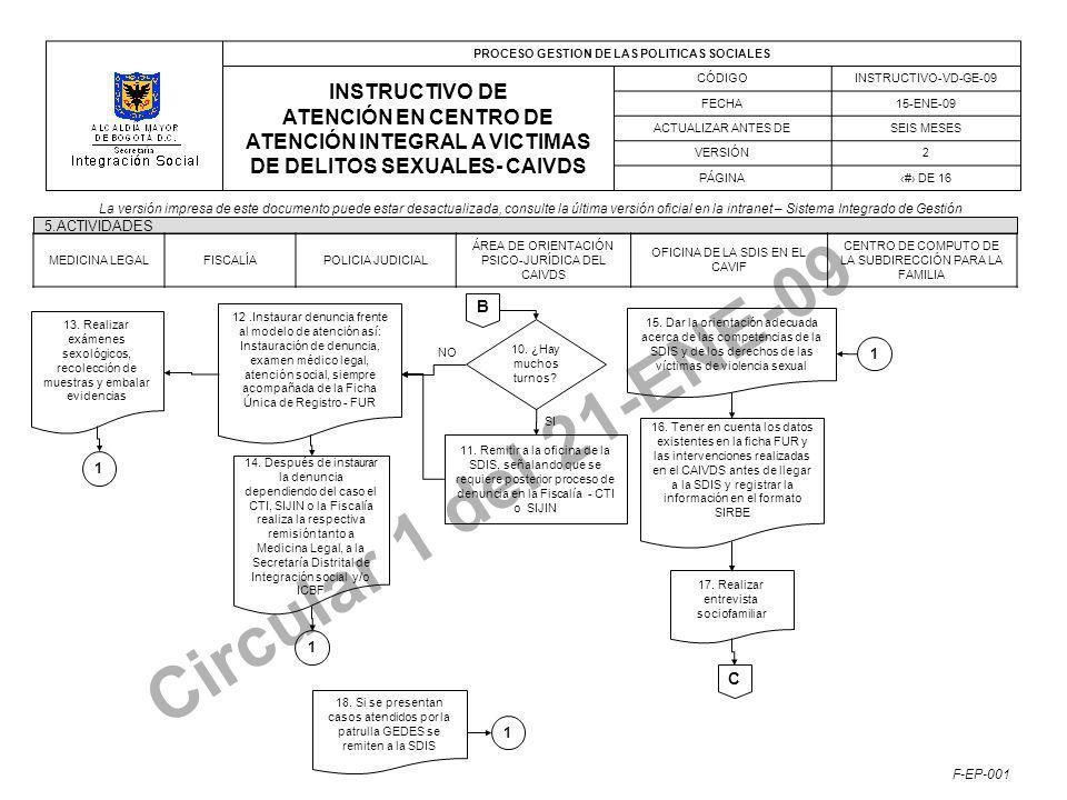 PROCESO GESTION DE LAS POLITICAS SOCIALES INSTRUCTIVO DE ATENCIÓN EN CENTRO DE ATENCIÓN INTEGRAL A VICTIMAS DE DELITOS SEXUALES- CAIVDS CÓDIGOINSTRUCTIVO-VD-GE-09 FECHA15-ENE-09 ACTUALIZAR ANTES DESEIS MESES VERSIÓN2 PÁGINA# DE 16 La versión impresa de este documento puede estar desactualizada, consulte la última versión oficial en la intranet – Sistema Integrado de Gestión F-EP-001 Circular 1 del 21-ENE-09 5.ACTIVIDADES B MEDICINA LEGALFISCALÍAPOLICIA JUDICIAL ÁREA DE ORIENTACIÓN PSICO-JURÍDICA DEL CAIVDS OFICINA DE LA SDIS EN EL CAVIF CENTRO DE COMPUTO DE LA SUBDIRECCIÓN PARA LA FAMILIA 10.