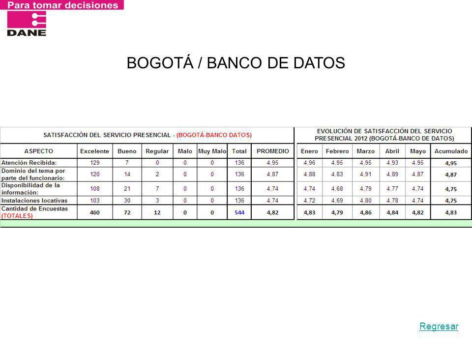 BOGOTÁ / BANCO DE DATOS Regresar