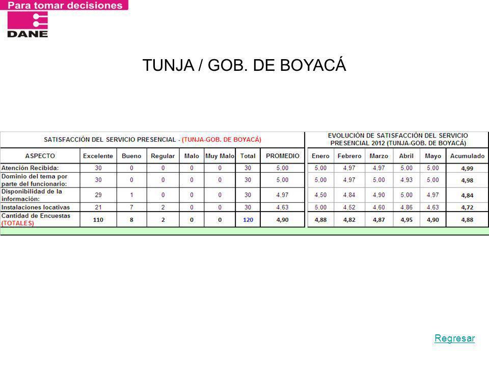 TUNJA / GOB. DE BOYACÁ Regresar