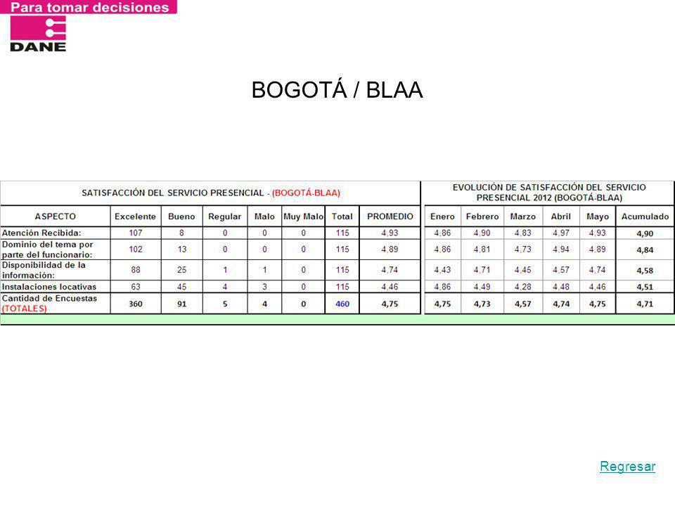 BOGOTÁ / BLAA Regresar