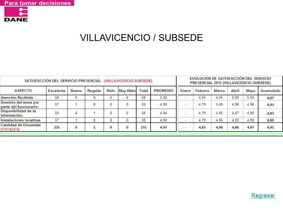 VILLAVICENCIO / SUBSEDE Regresar