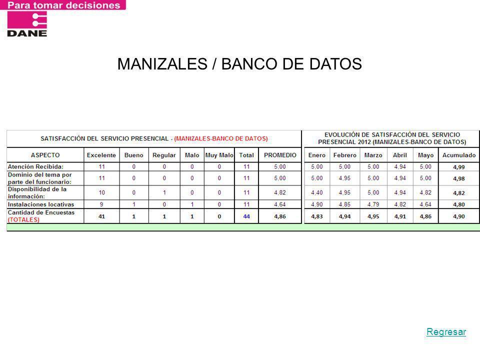 MANIZALES / BANCO DE DATOS Regresar