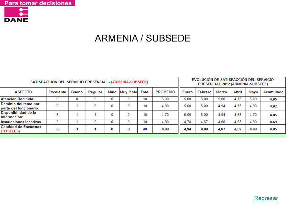 ARMENIA / SUBSEDE Regresar