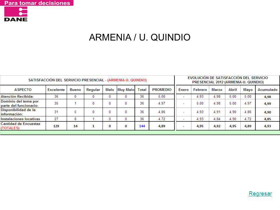 ARMENIA / U. QUINDIO Regresar