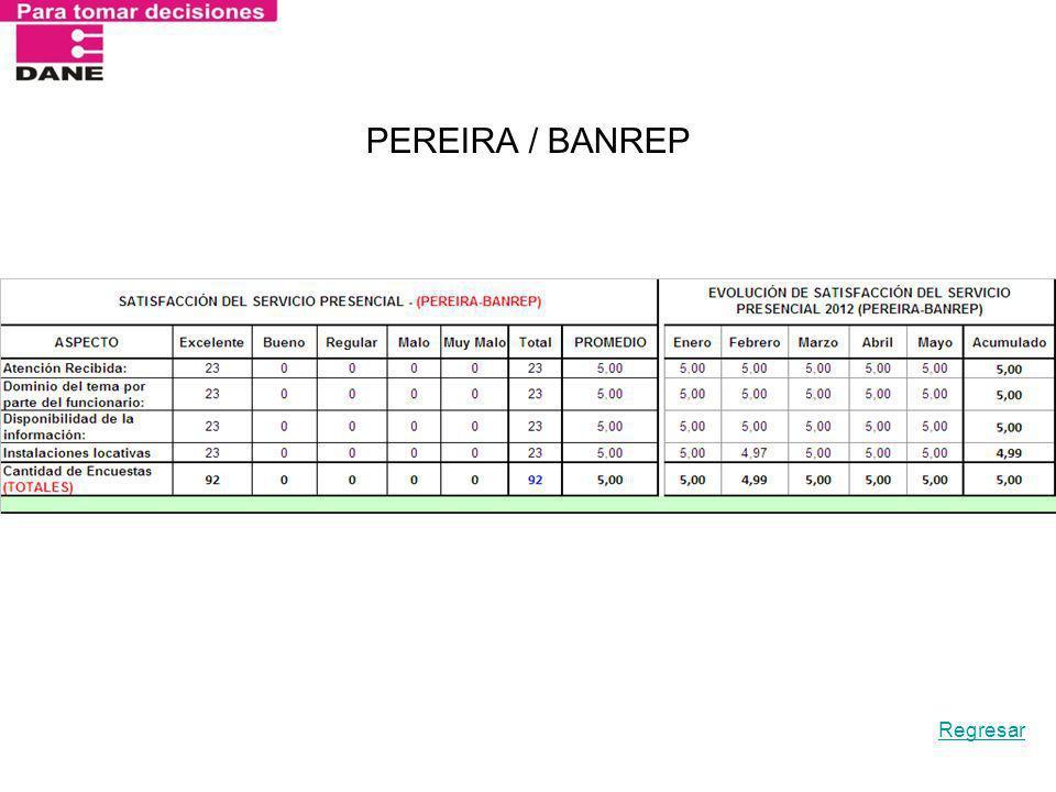 PEREIRA / BANREP Regresar