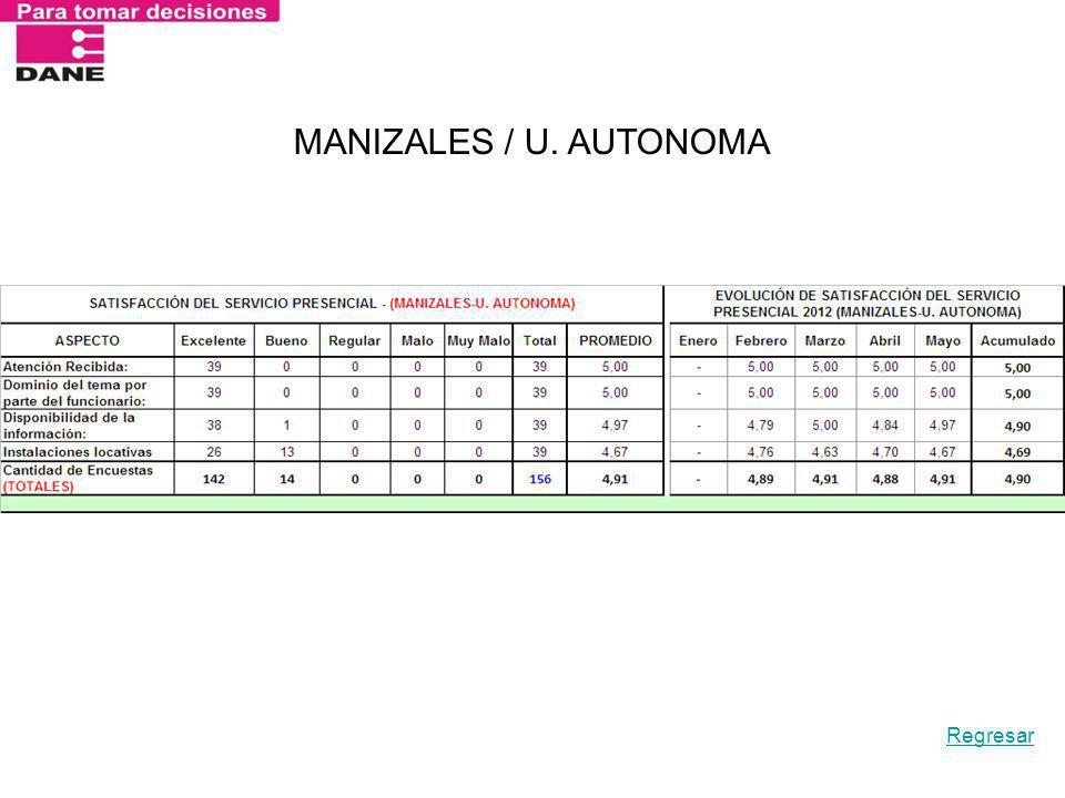 MANIZALES / U. AUTONOMA Regresar