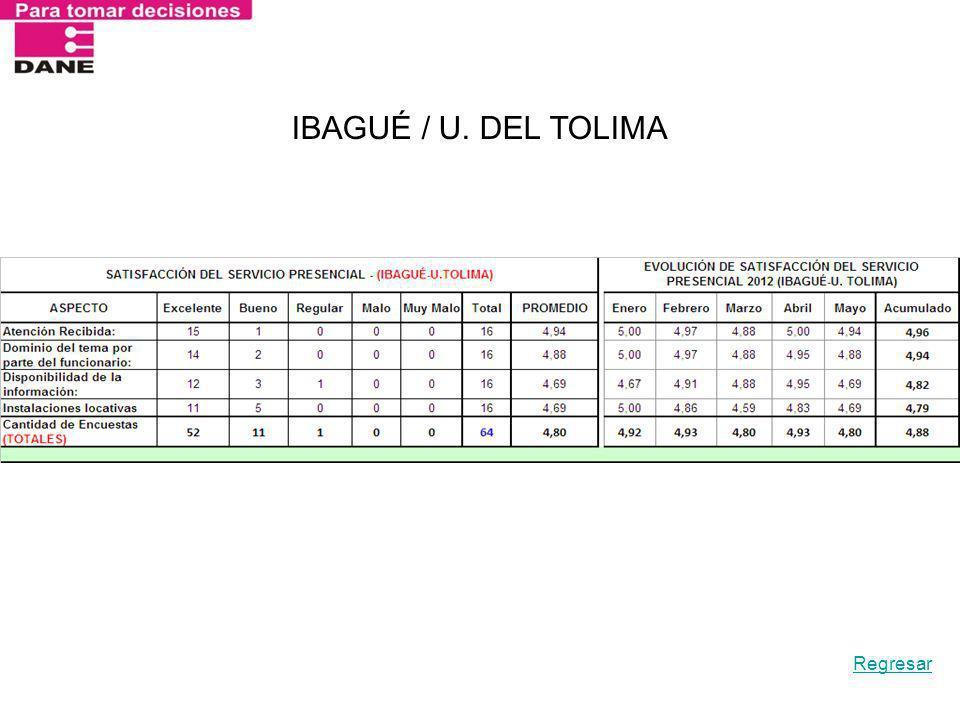 IBAGUÉ / U. DEL TOLIMA Regresar