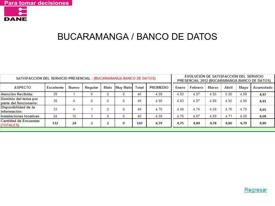 BUCARAMANGA / BANCO DE DATOS Regresar