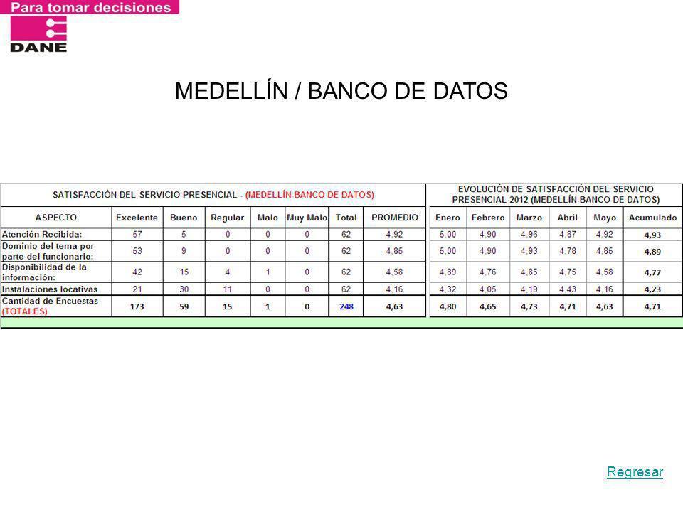 MEDELLÍN / BANCO DE DATOS Regresar