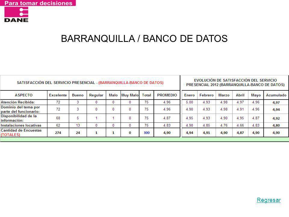 BARRANQUILLA / BANCO DE DATOS Regresar
