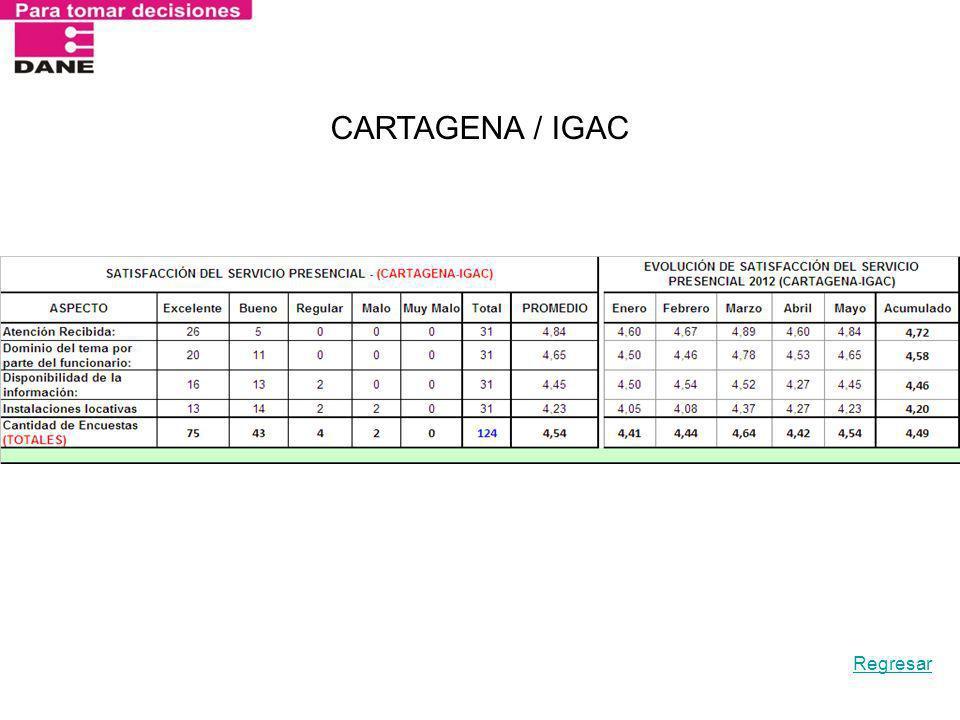 CARTAGENA / IGAC Regresar