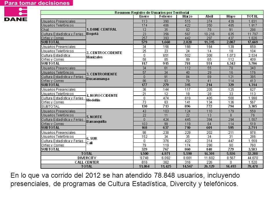 En lo que va corrido del 2012 se han atendido 78.848 usuarios, incluyendo presenciales, de programas de Cultura Estadística, Divercity y telefónicos.