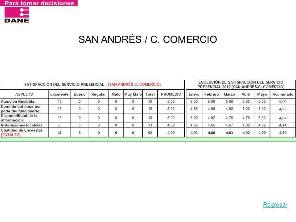 SAN ANDRÉS / C. COMERCIO Regresar