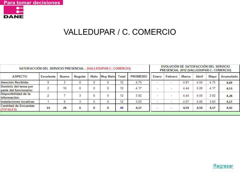 VALLEDUPAR / C. COMERCIO Regresar