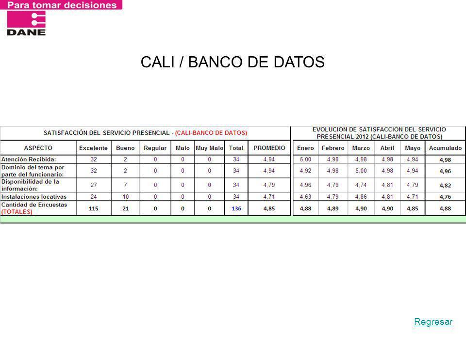 CALI / BANCO DE DATOS Regresar