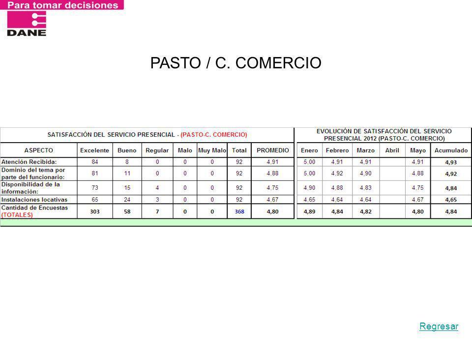 PASTO / C. COMERCIO Regresar