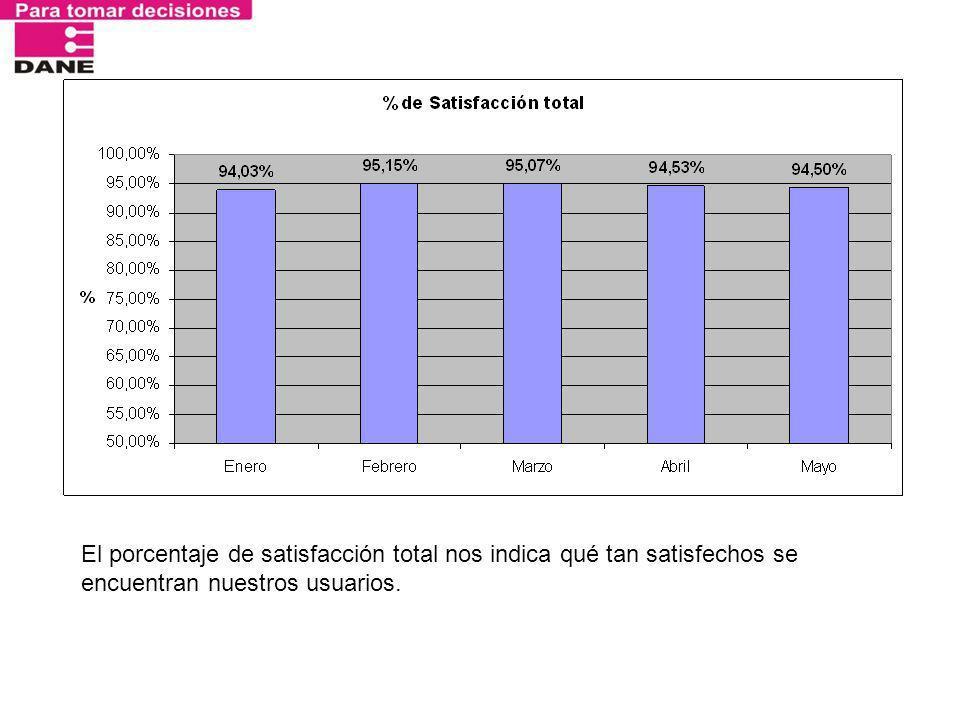 El porcentaje de satisfacción total nos indica qué tan satisfechos se encuentran nuestros usuarios.