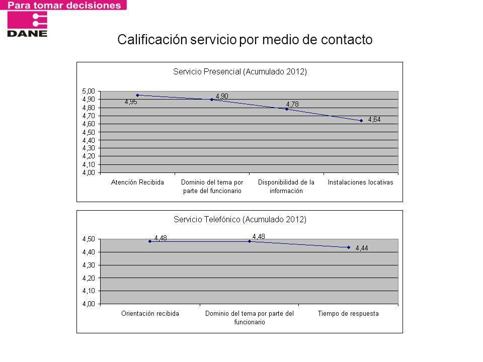 Calificación servicio por medio de contacto