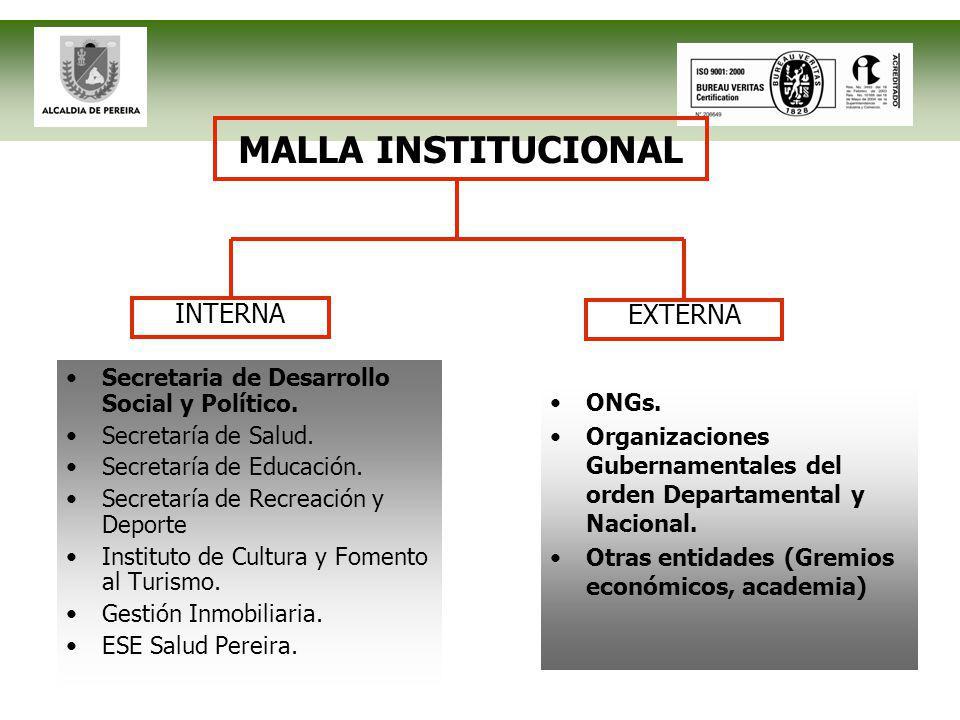 MALLA INSTITUCIONAL Secretaria de Desarrollo Social y Político.