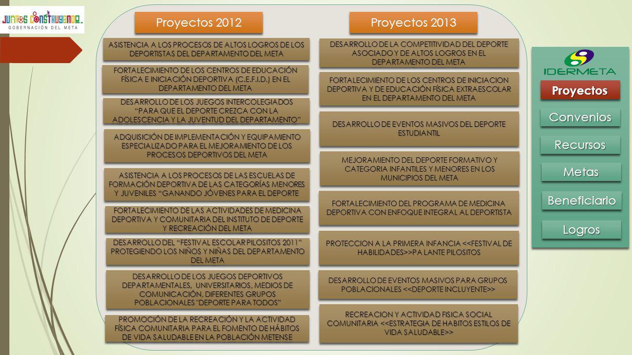 BeneficiarioBeneficiario MetasMetas RecursosRecursos ConveniosConvenios ProyectosProyectos LogrosLogros Proyectos 2012 Proyectos 2013 ASISTENCIA A LOS