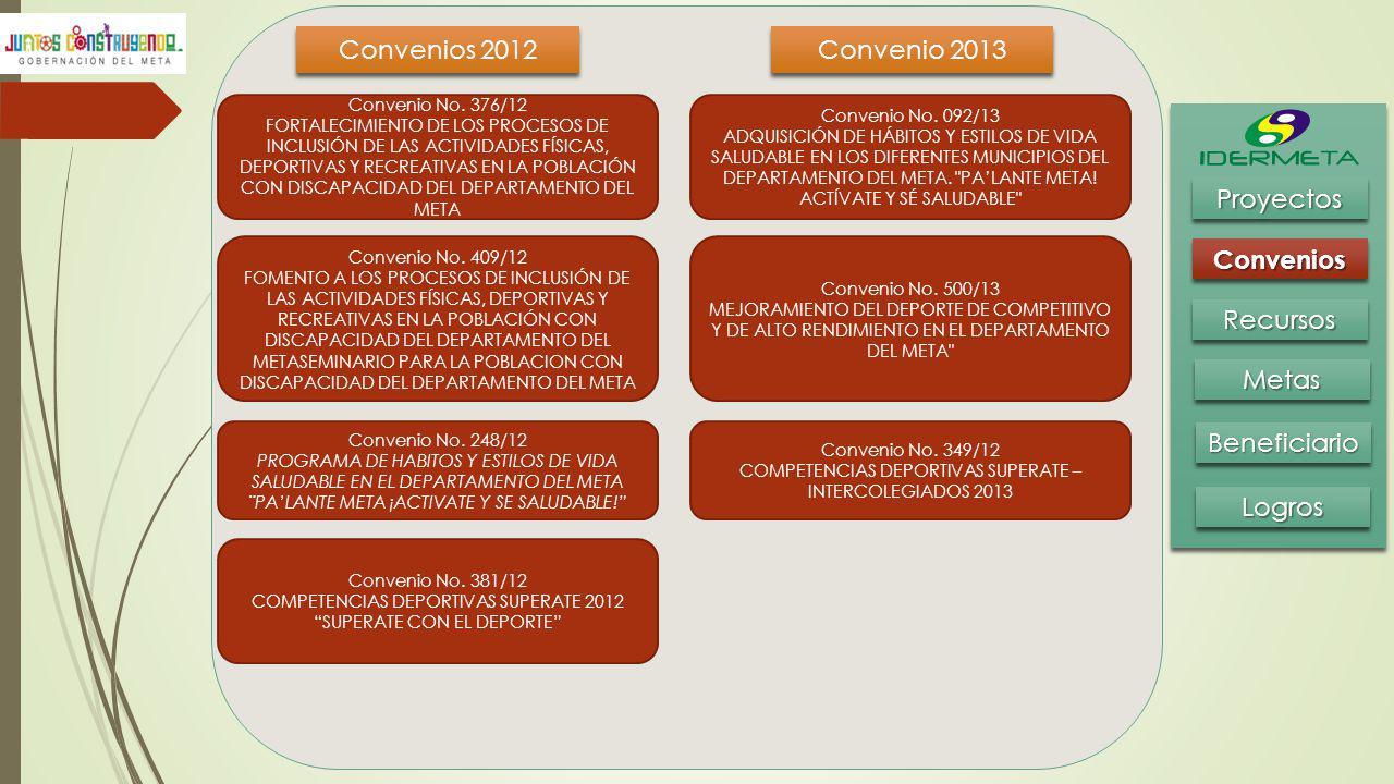 Convenios 2012 Convenio 2013 BeneficiarioBeneficiario MetasMetas RecursosRecursos ConveniosConvenios ProyectosProyectos LogrosLogros Convenio No. 376/