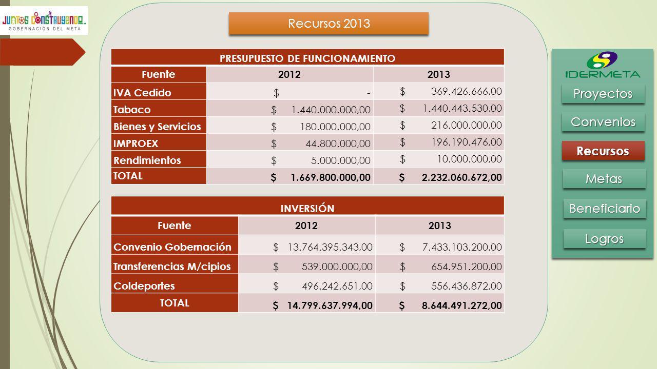 Recursos 2013 BeneficiarioBeneficiario MetasMetas RecursosRecursos ConveniosConvenios ProyectosProyectos LogrosLogros PRESUPUESTO DE FUNCIONAMIENTO Fu