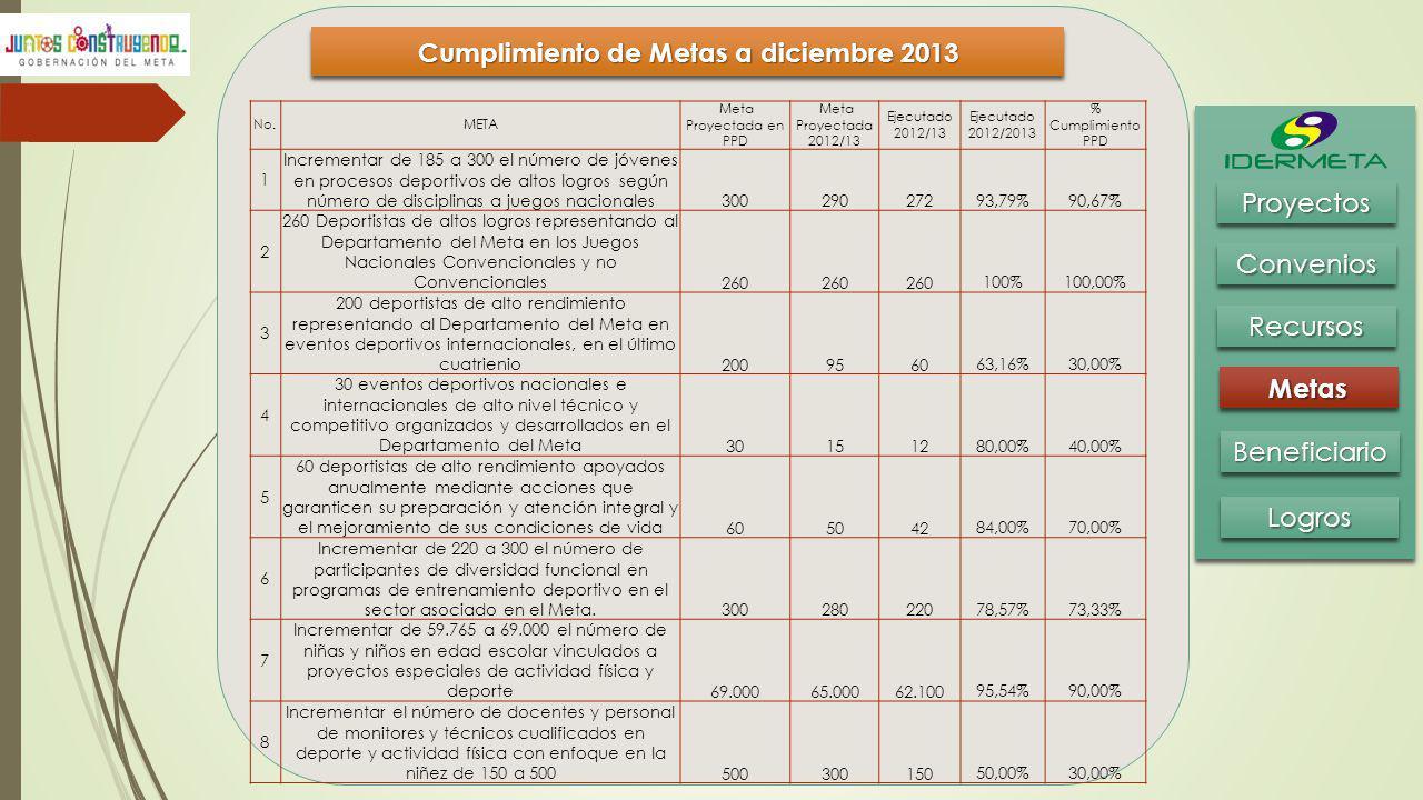 Cumplimiento de Metas a diciembre 2013 BeneficiarioBeneficiario MetasMetas RecursosRecursos ConveniosConvenios ProyectosProyectos LogrosLogros No.META