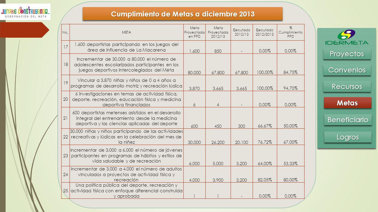 Cumplimiento de Metas a diciembre 2013 BeneficiarioBeneficiario MetasMetas RecursosRecursos ConveniosConvenios ProyectosProyectos LogrosLogros No. MET