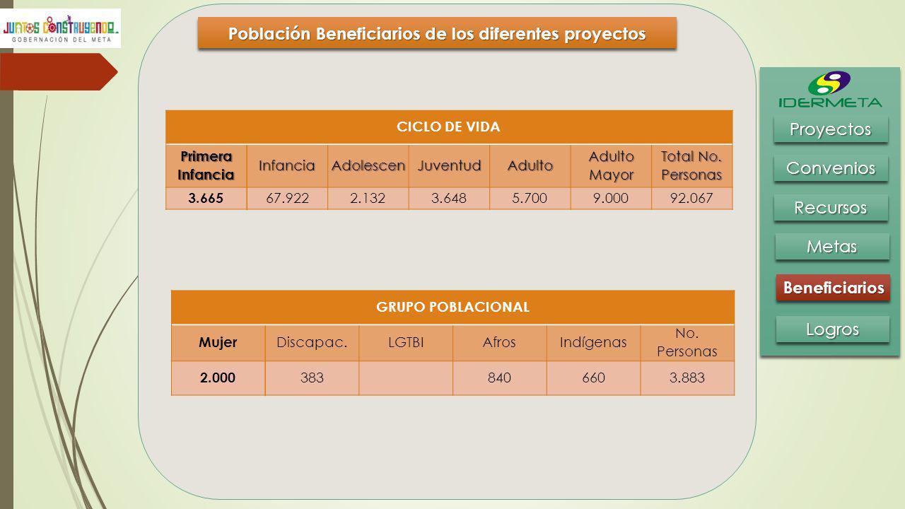 Población Beneficiarios de los diferentes proyectos BeneficiariosBeneficiarios MetasMetas RecursosRecursos ConveniosConvenios ProyectosProyectos Logro