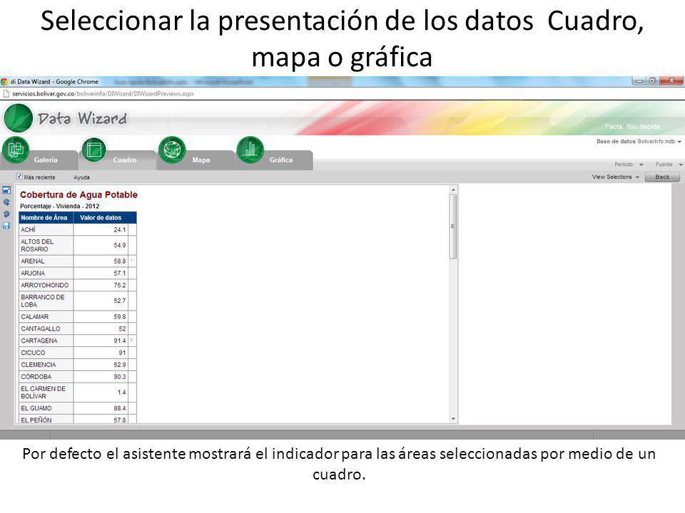 Seleccionar la presentación de los datos Cuadro, mapa o gráfica Por defecto el asistente mostrará el indicador para las áreas seleccionadas por medio de un cuadro.