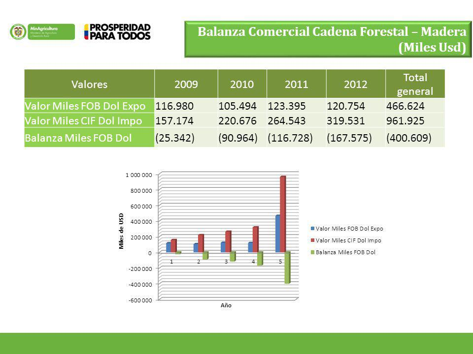 Valores2009201020112012 Total general Valor Miles FOB Dol Expo116.980105.494123.395120.754466.624 Valor Miles CIF Dol Impo157.174220.676264.543319.531