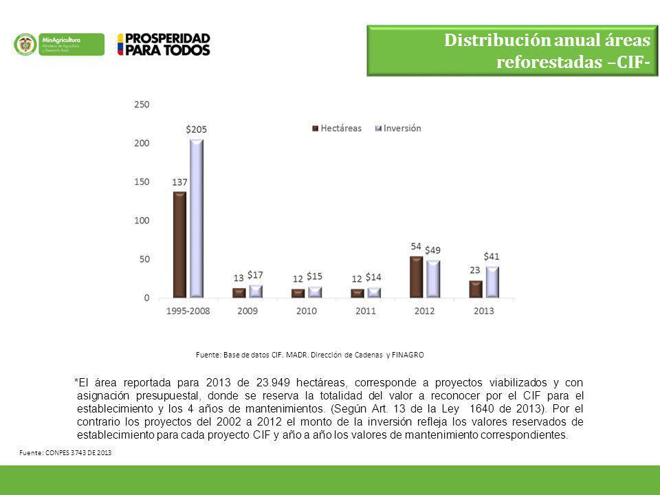 Fuente: CONPES 3743 DE 2013 Distribución anual áreas reforestadas –CIF- Fuente: Base de datos CIF. MADR. Dirección de Cadenas y FINAGRO *El área repor