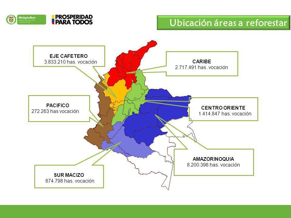 AMAZORINOQUIA 8.200.398 has. vocación EJE CAFETERO 3.833.210 has. vocación CARIBE 2.717.491 has. vocación CENTRO ORIENTE 1.414.847 has. vocación SUR M