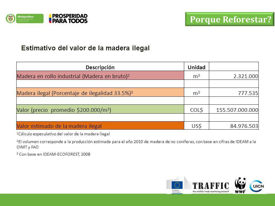 Porque Reforestar? DescripciónUnidad Madera en rollo industrial (Madera en bruto) 2 m3m3 2.321.000 Madera ilegal (Porcentaje de ilegalidad 33.5%) 3 m3