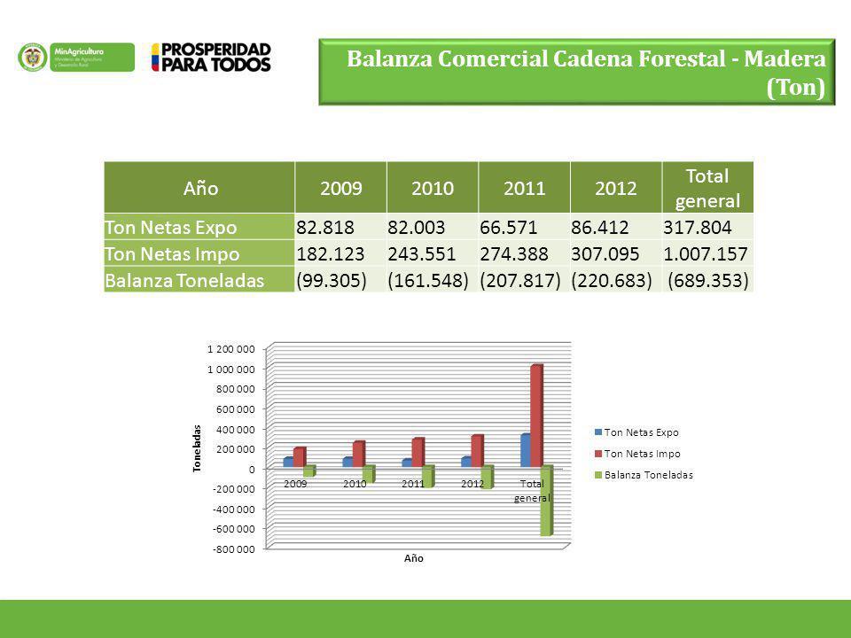 Año2009201020112012 Total general Ton Netas Expo82.81882.00366.57186.412317.804 Ton Netas Impo182.123243.551274.388307.0951.007.157 Balanza Toneladas(