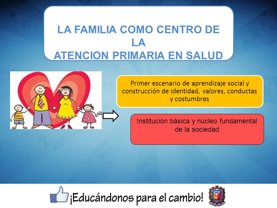 LA FAMILIA COMO CENTRO DE LA ATENCION PRIMARIA EN SALUD Primer escenario de aprendizaje social y construcción de identidad, valores, conductas y costumbres Institución básica y núcleo fundamental de la sociedad