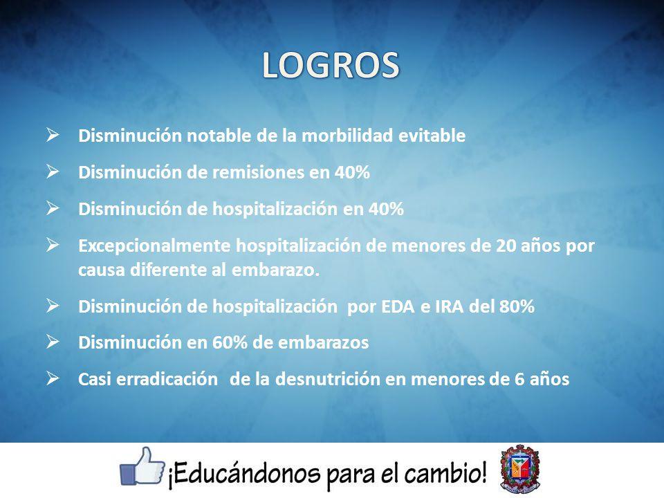 Disminución notable de la morbilidad evitable Disminución de remisiones en 40% Disminución de hospitalización en 40% Excepcionalmente hospitalización de menores de 20 años por causa diferente al embarazo.