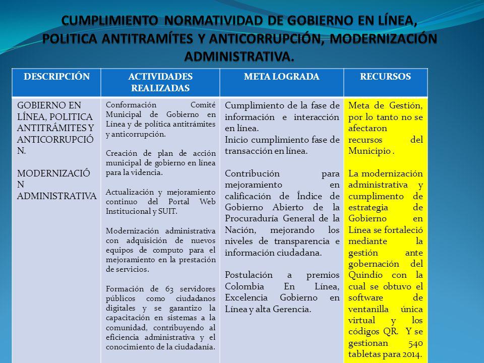 DESCRIPCIÓNACTIVIDADES REALIZADAS META LOGRADARECURSOS GOBIERNO EN LÍNEA, POLITICA ANTITRÁMITES Y ANTICORRUPCIÓ N. MODERNIZACIÓ N ADMINISTRATIVA Confo